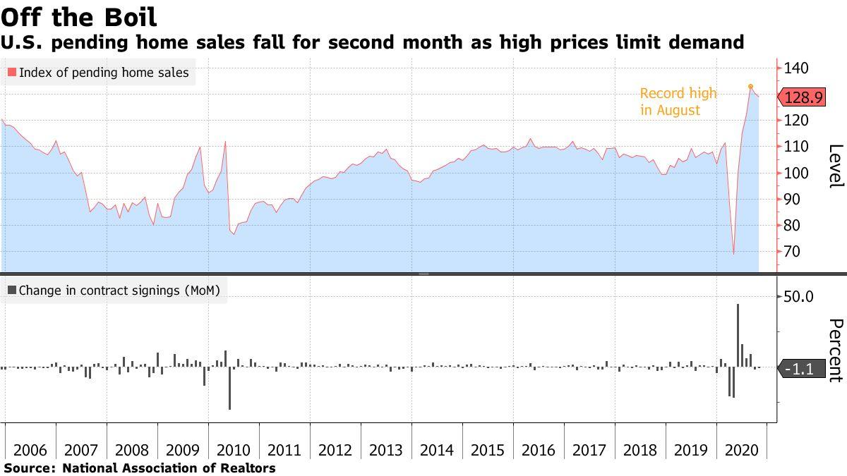 US October pending home sales