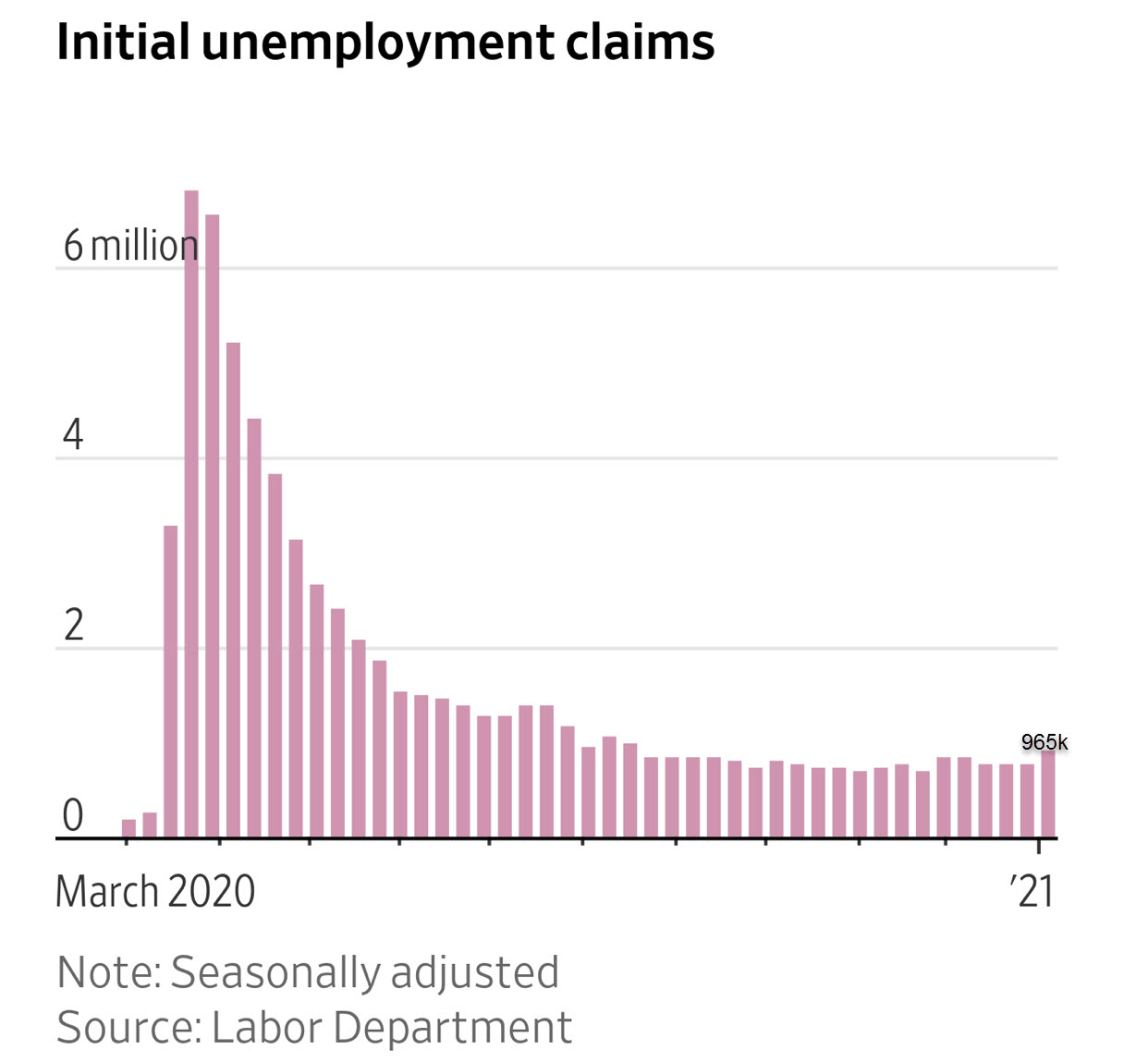 initial jobless claims 965K