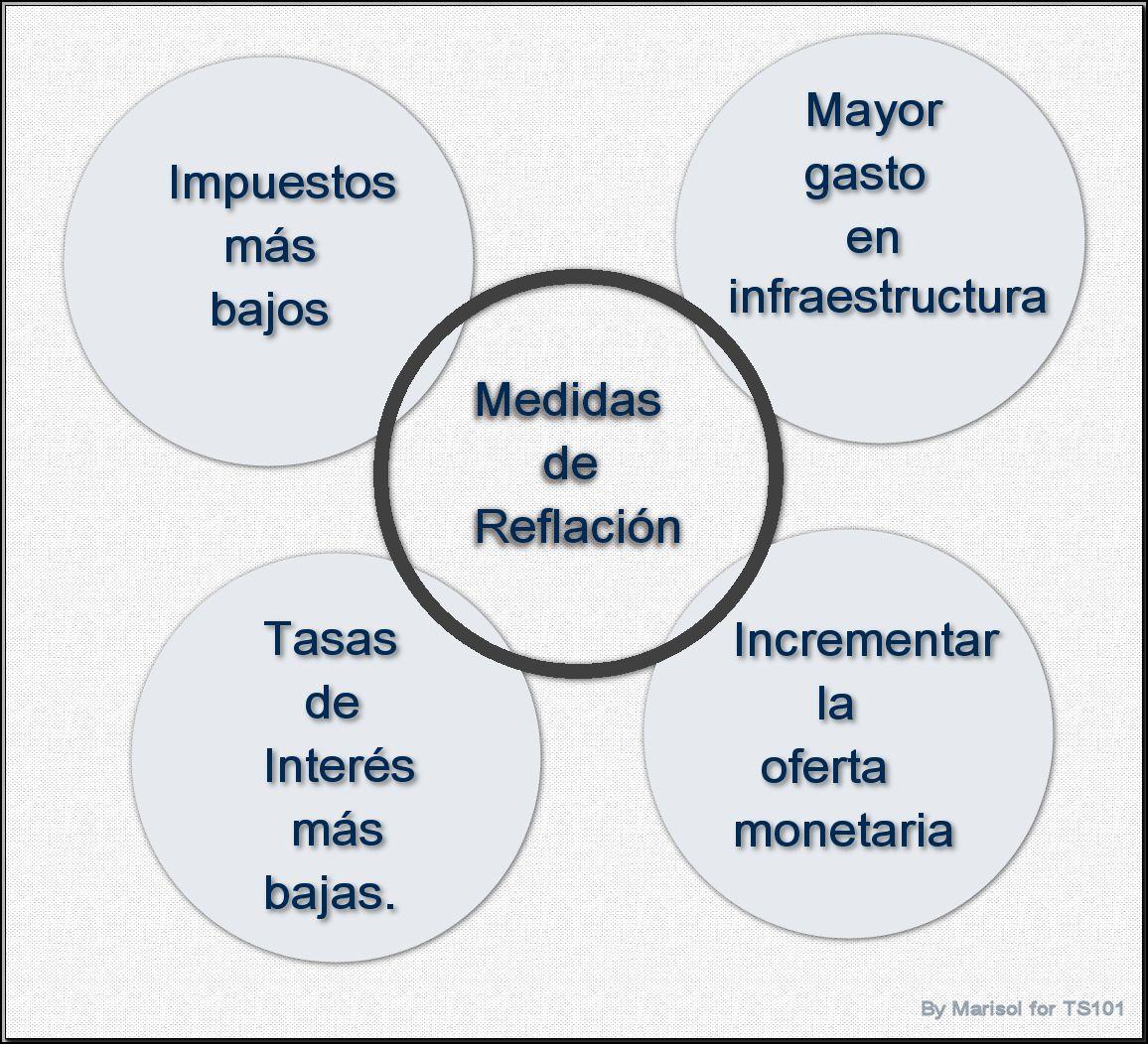 Reflacion grafico