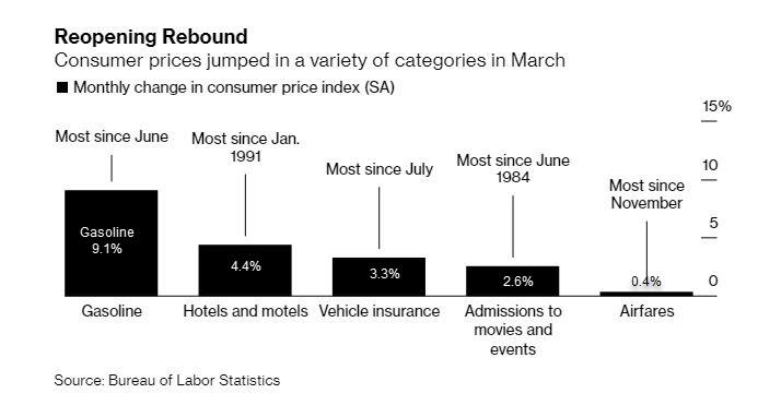 The U.S. consumer-price