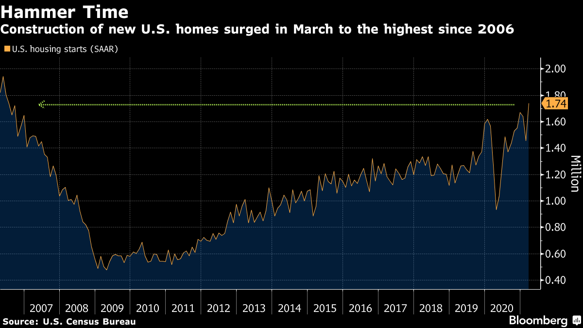 US March housing starts