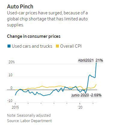 consumer price index1