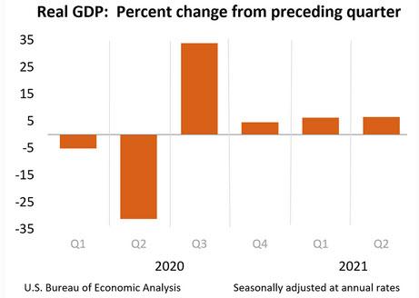 US Q2 GDP (third reading)