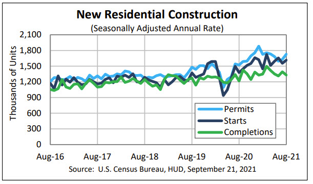 US housing starts for August