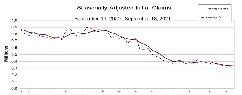 US initial jobs claims