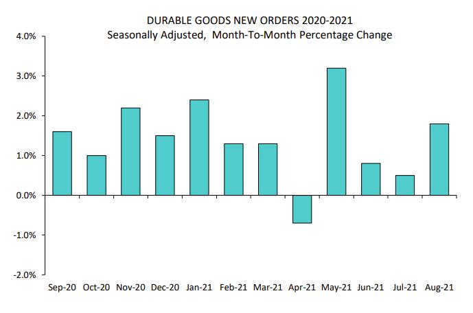durable-goods-orders