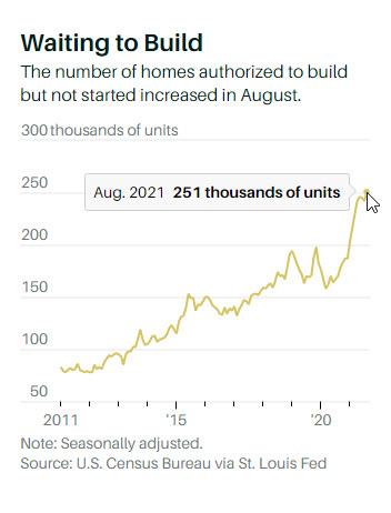 housing starts minigraph