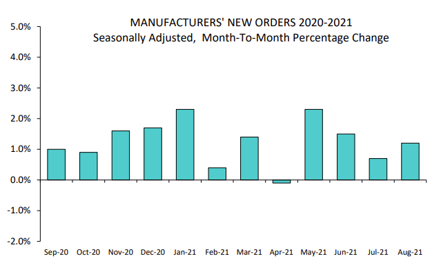 us-factory-orders-oct-4